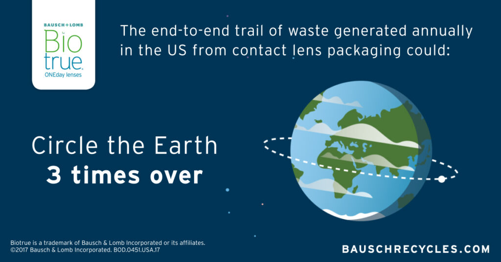 visual of an end to end trail generated by contact waste.