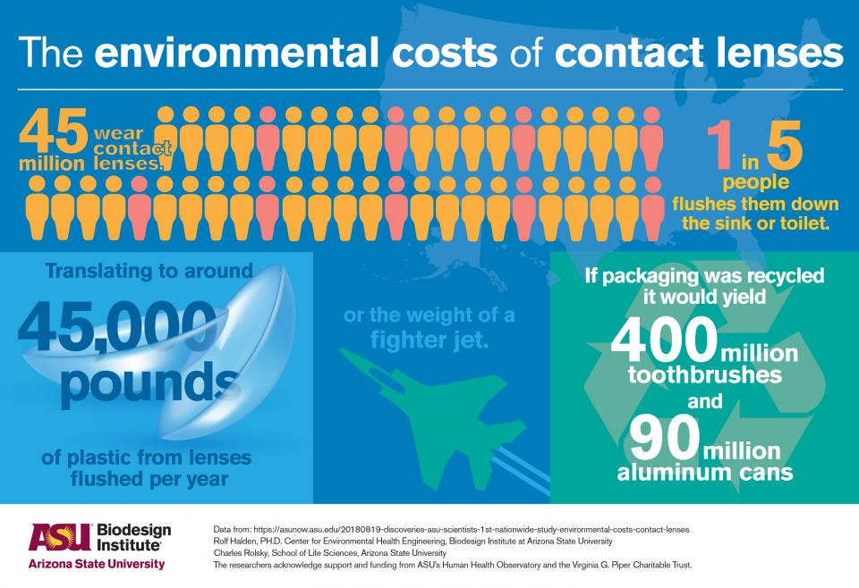 environmental costs of contact lenses